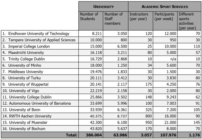 University data